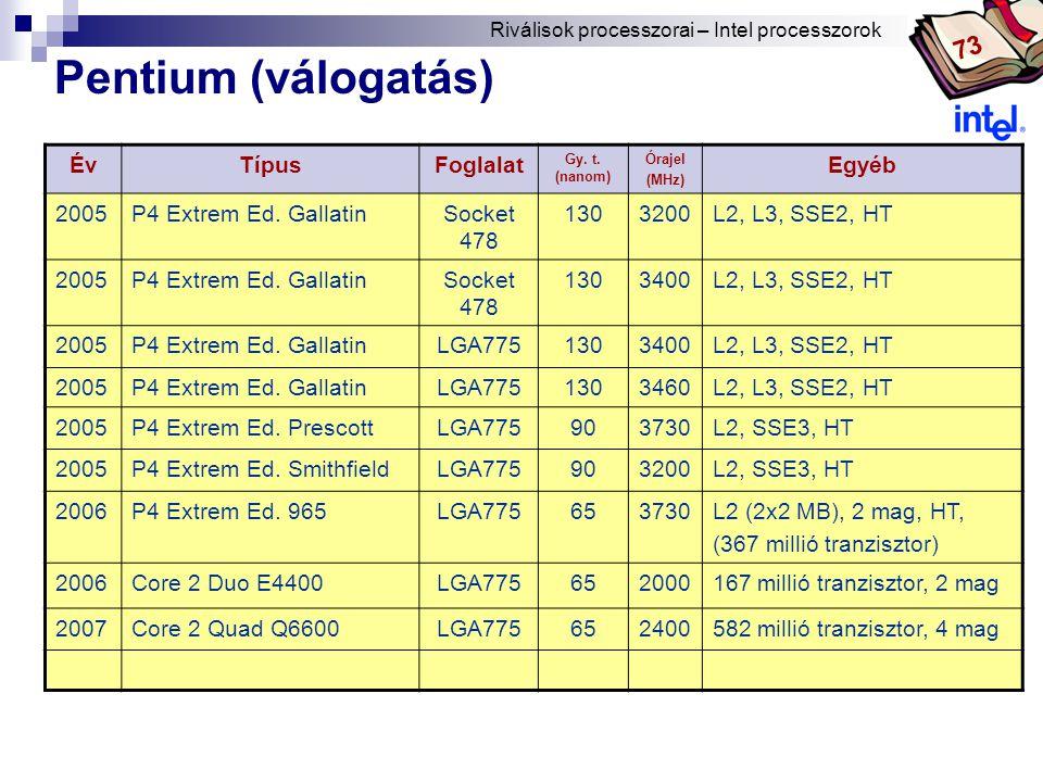 Pentium (válogatás) 73 Év Típus Foglalat Egyéb 2005