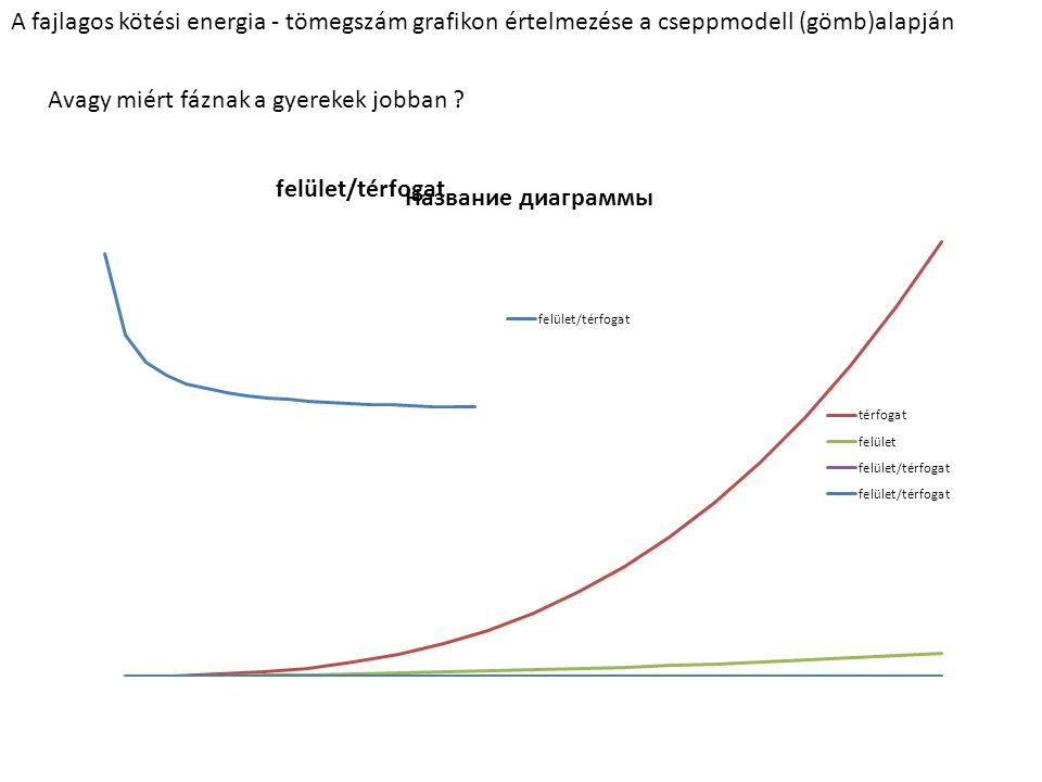 A fajlagos kötési energia - tömegszám grafikon értelmezése a cseppmodell (gömb)alapján