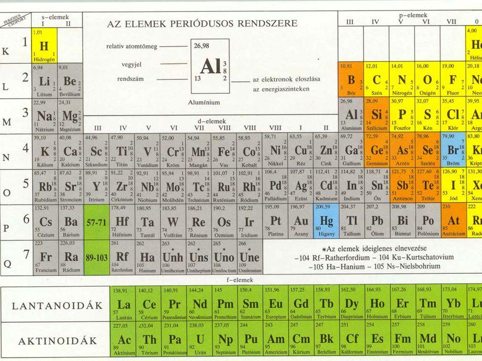 A rendszám Az atommagban található protonok száma a rendszám, jele Z. A neutronszám.