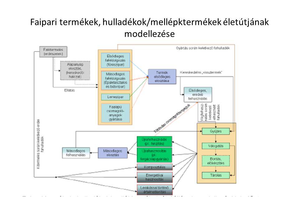 Faipari termékek, hulladékok/mellépktermékek életútjának modellezése
