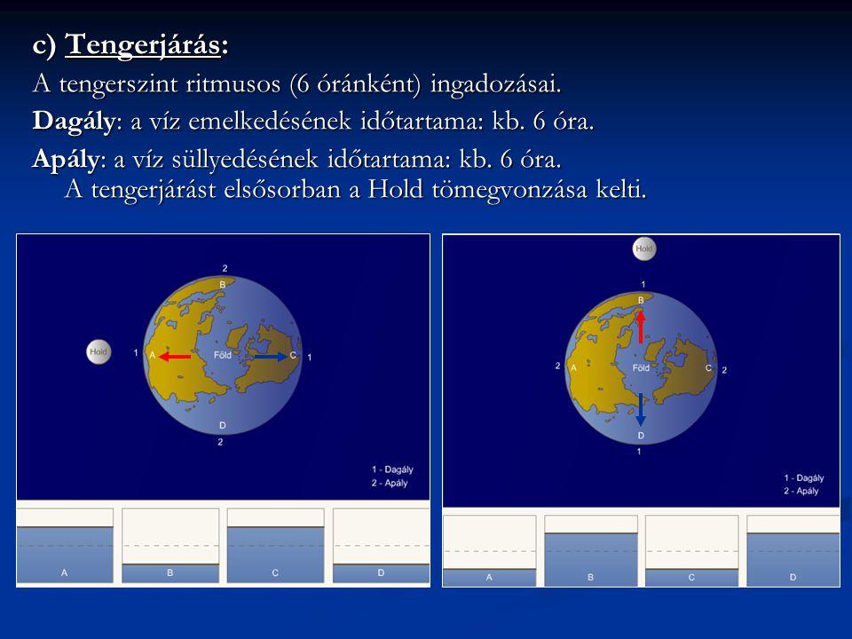 c) Tengerjárás: A tengerszint ritmusos (6 óránként) ingadozásai.