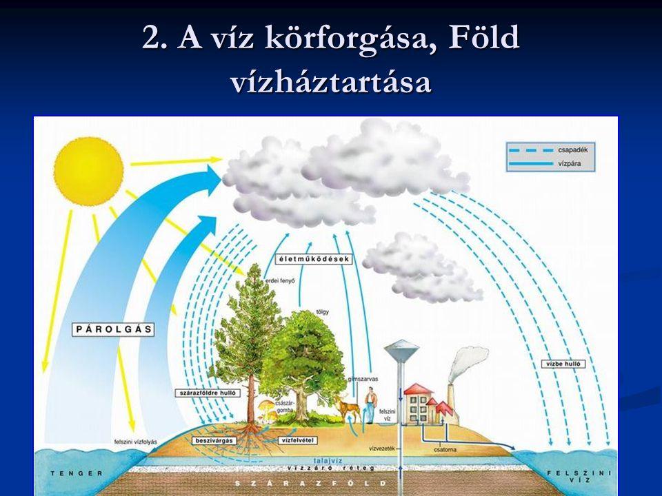 2. A víz körforgása, Föld vízháztartása