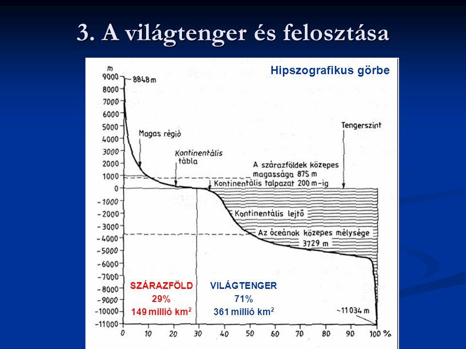 3. A világtenger és felosztása