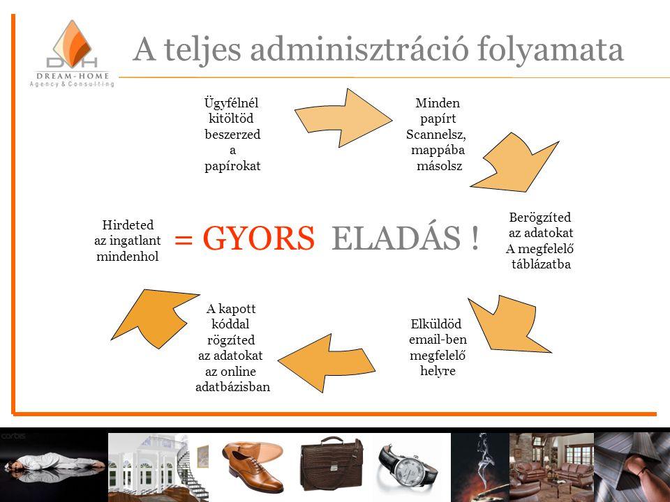 A teljes adminisztráció folyamata