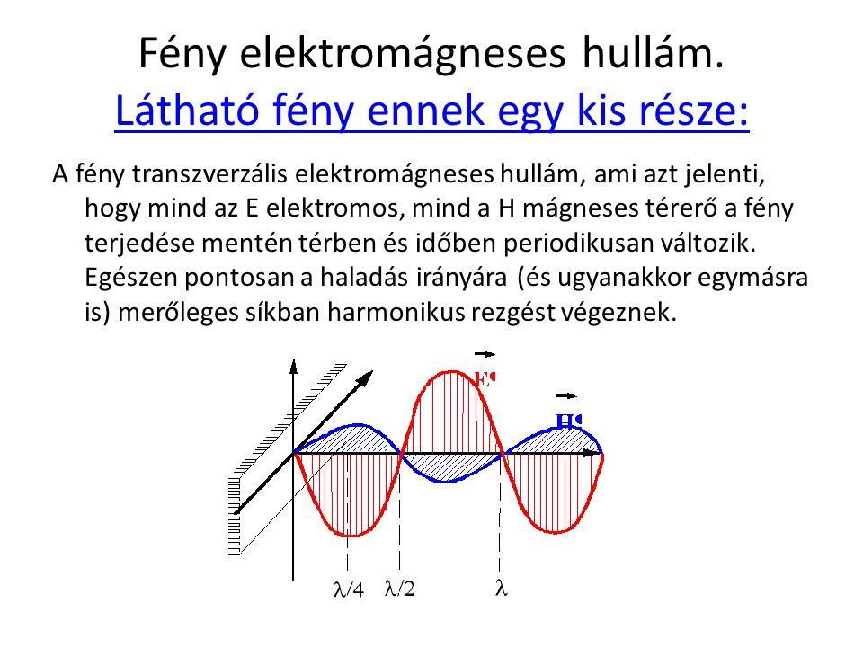 Fény elektromágneses hullám. Látható fény ennek egy kis része: