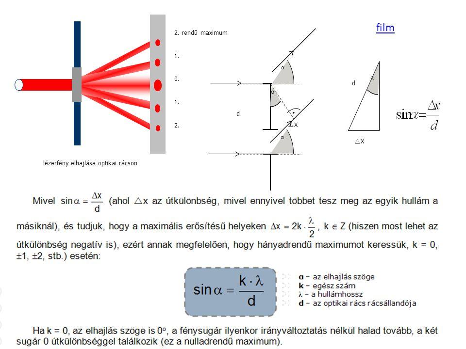 lézerfény elhajlása optikai rácson