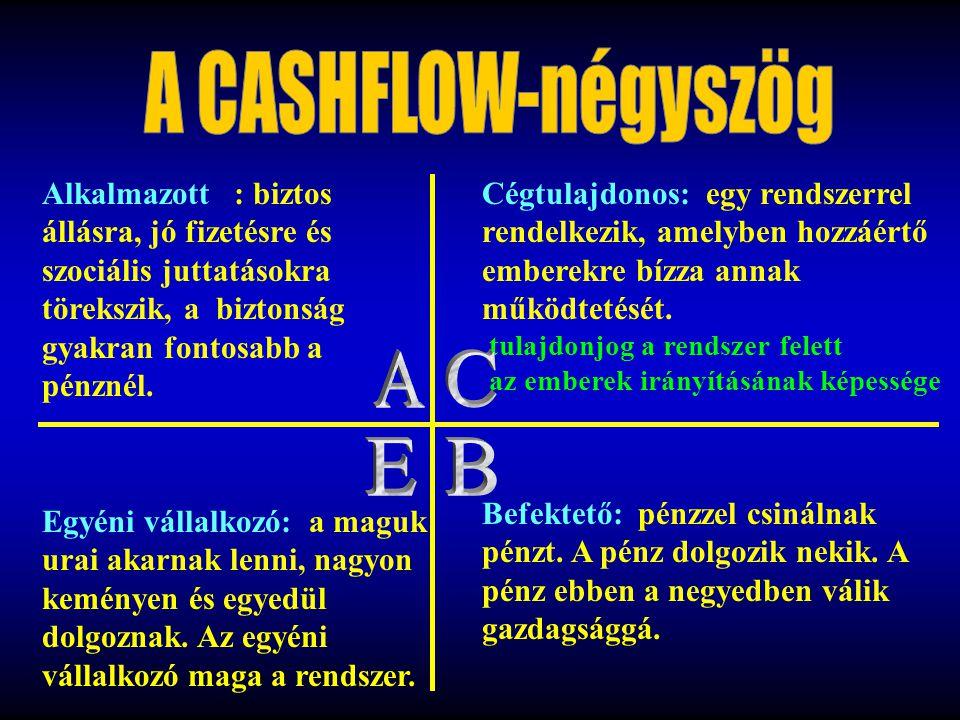 A CASHFLOW-négyszög A C E B