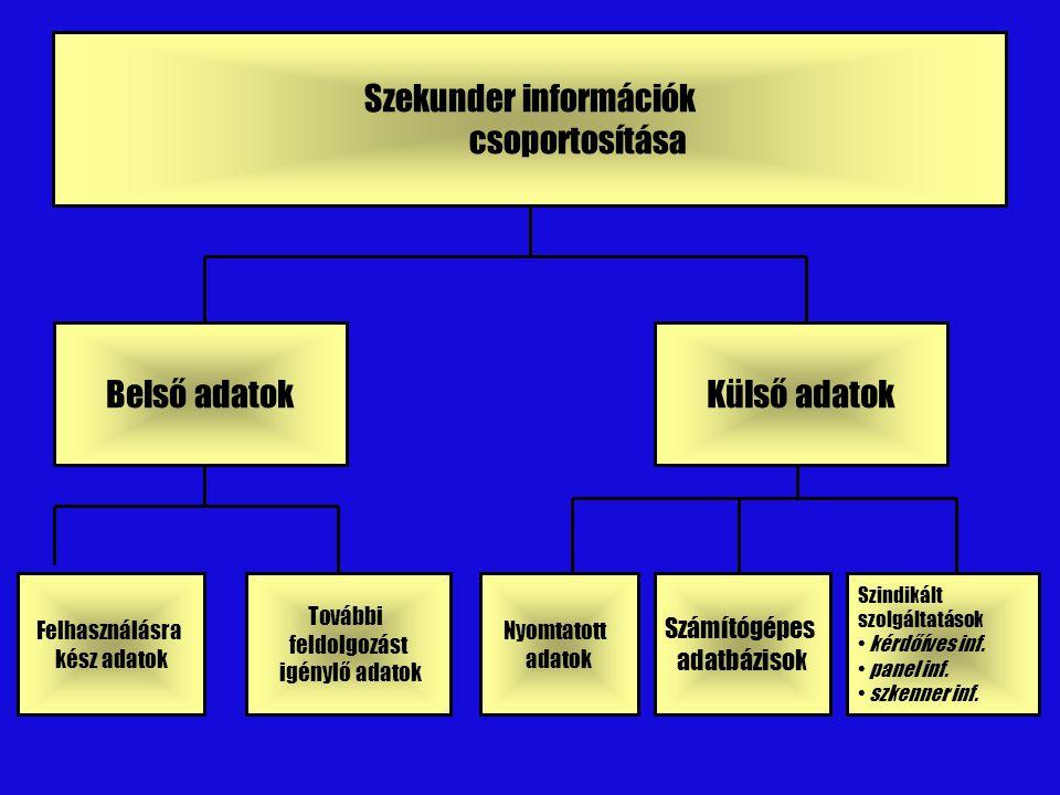 Szekunder információk csoportosítása