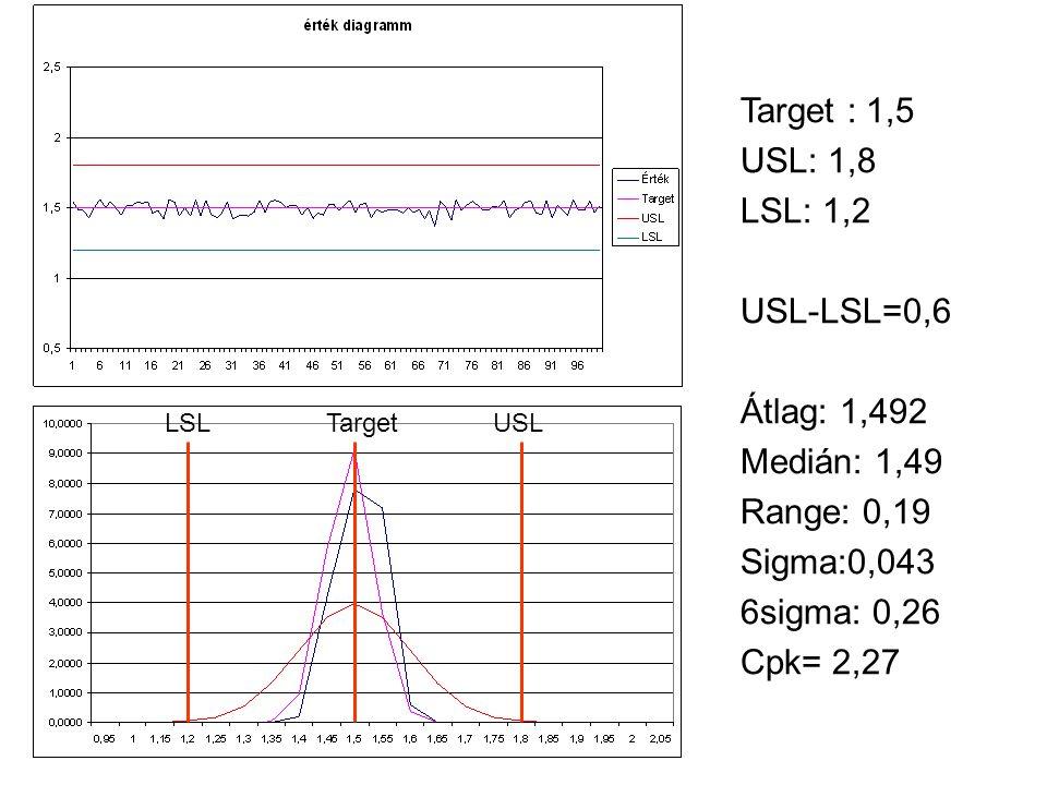 Target : 1,5 USL: 1,8 LSL: 1,2 USL-LSL=0,6 Átlag: 1,492 Medián: 1,49