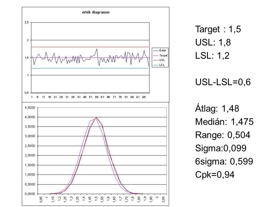 Target : 1,5 USL: 1,8. LSL: 1,2. USL-LSL=0,6. Átlag: 1,48. Medián: 1,475. Range: 0,504. Sigma:0,099.