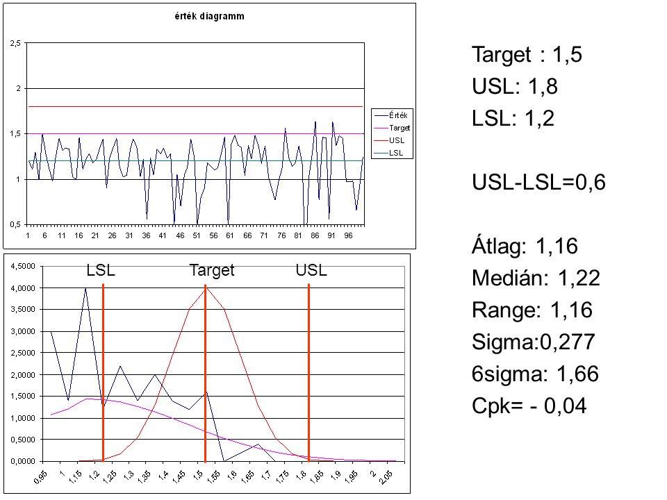Target : 1,5 USL: 1,8 LSL: 1,2 USL-LSL=0,6 Átlag: 1,16 Medián: 1,22