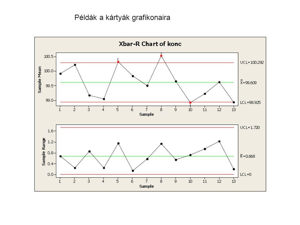Példák a kártyák grafikonaira