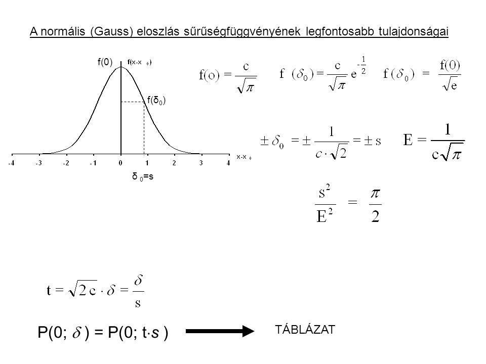 A normális (Gauss) eloszlás sűrűségfüggvényének legfontosabb tulajdonságai