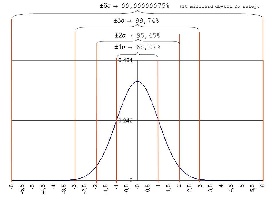 ±6 → 99,99999975% (10 milliárd db-ból 25 selejt)