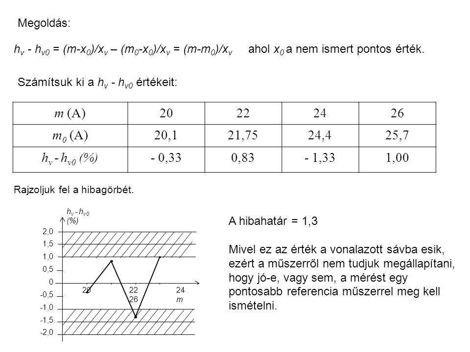 Megoldás: hv - hv0 = (m-x0)/xv – (m0-x0)/xv = (m-m0)/xv ahol x0 a nem ismert pontos érték. Számítsuk ki a hv - hv0 értékeit:
