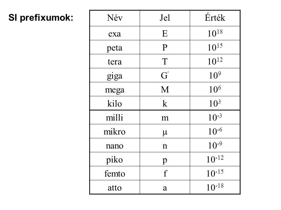 SI prefixumok: Név. Jel. Érték. exa. E. 1018. peta. P. 1015. tera. T. 1012. giga. G 109.