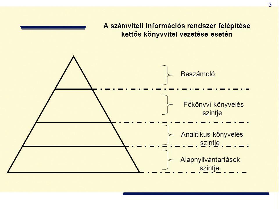 A számviteli információs rendszer felépítése kettős könyvvitel vezetése esetén