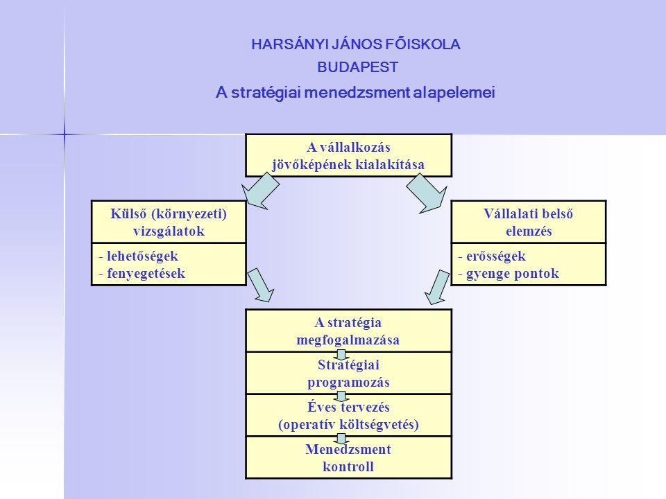 HARSÁNYI JÁNOS FŐISKOLA BUDAPEST A stratégiai menedzsment alapelemei
