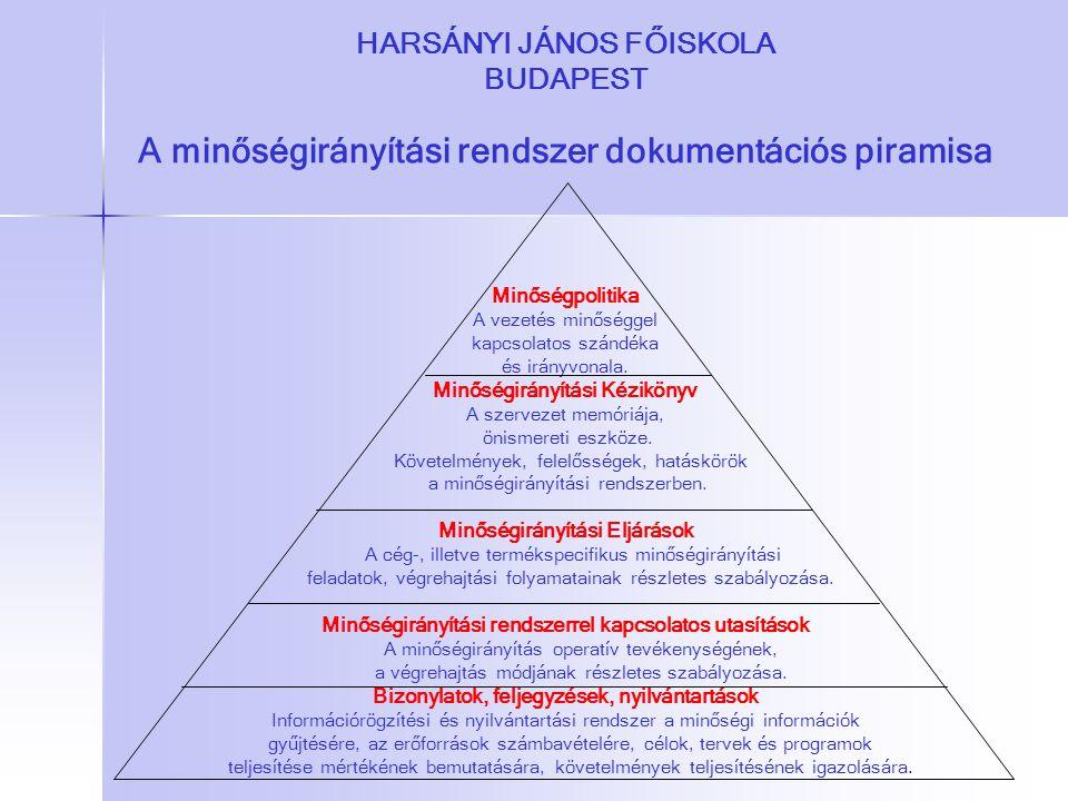 HARSÁNYI JÁNOS FŐISKOLA BUDAPEST A minőségirányítási rendszer dokumentációs piramisa