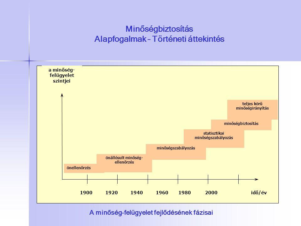 Minőségbiztosítás Alapfogalmak – Történeti áttekintés