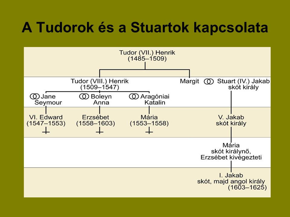 A Tudorok és a Stuartok kapcsolata