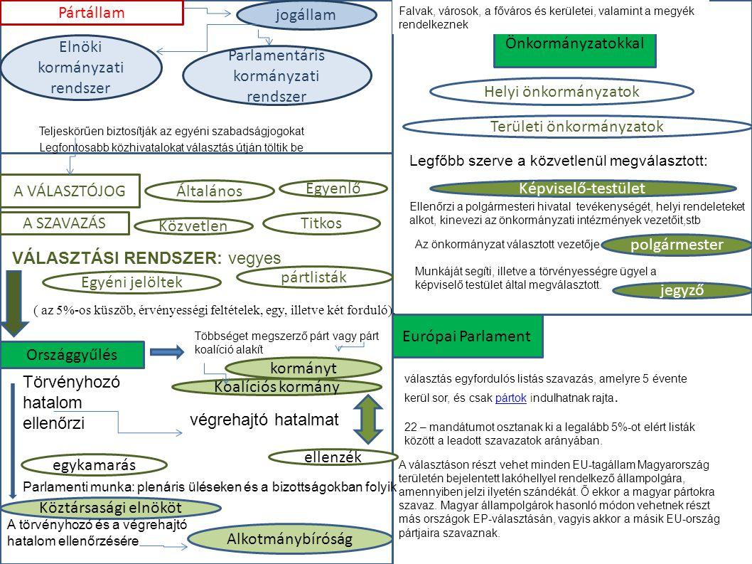 Elnöki kormányzati rendszer Parlamentáris kormányzati rendszer