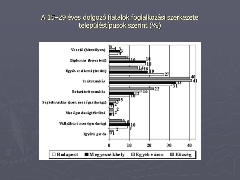 A 15–29 éves dolgozó fiatalok foglalkozási szerkezete településtípusok szerint (%)