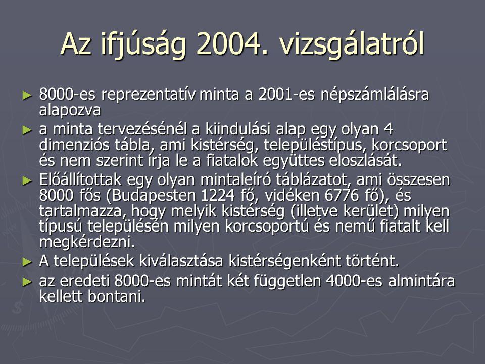 Az ifjúság 2004. vizsgálatról