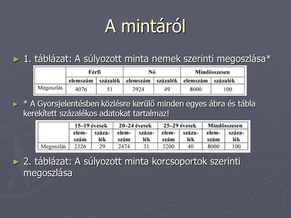 A mintáról 1. táblázat: A súlyozott minta nemek szerinti megoszlása*