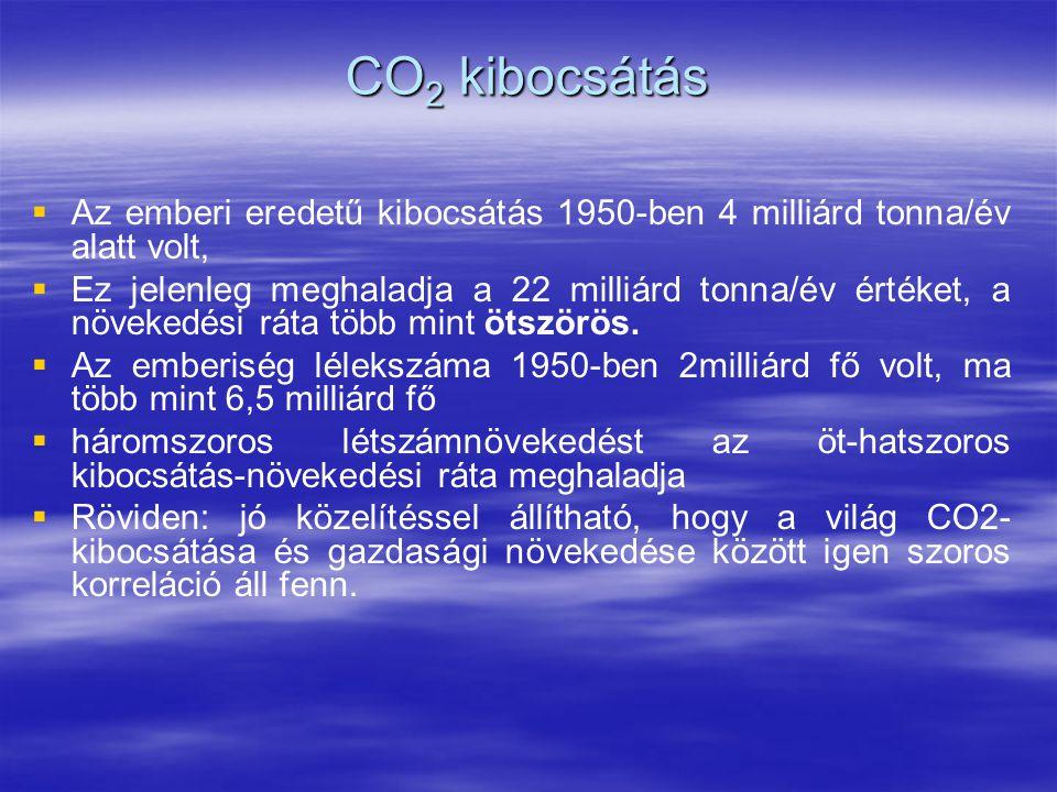 CO2 kibocsátás Az emberi eredetű kibocsátás 1950-ben 4 milliárd tonna/év alatt volt,