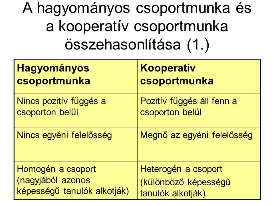 A hagyományos csoportmunka és a kooperatív csoportmunka összehasonlítása (1.)