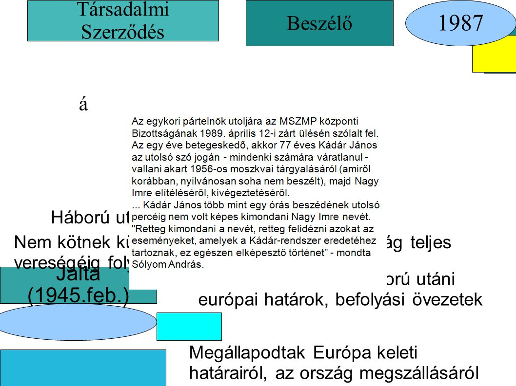 1987 Társadalmi Szerződés Beszélő á é Jalta (1945.feb.)