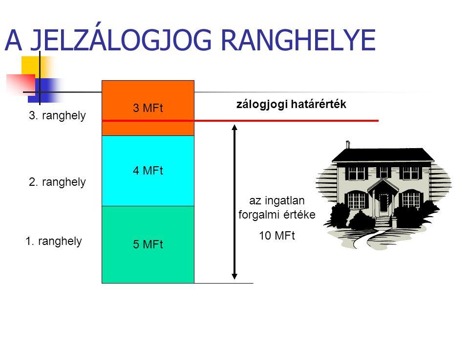 A JELZÁLOGJOG RANGHELYE