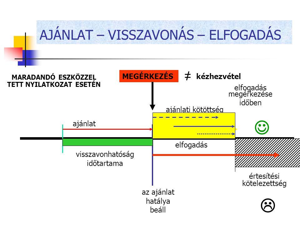 AJÁNLAT – VISSZAVONÁS – ELFOGADÁS