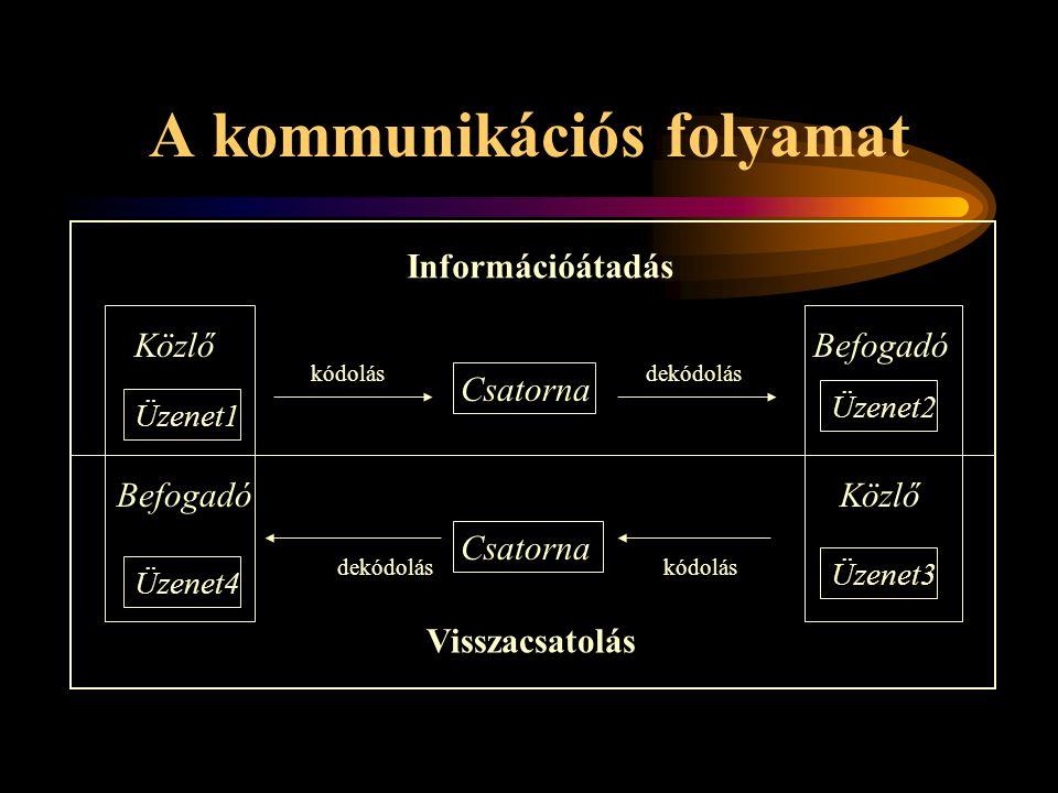 A kommunikációs folyamat