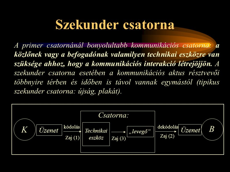 Szekunder csatorna