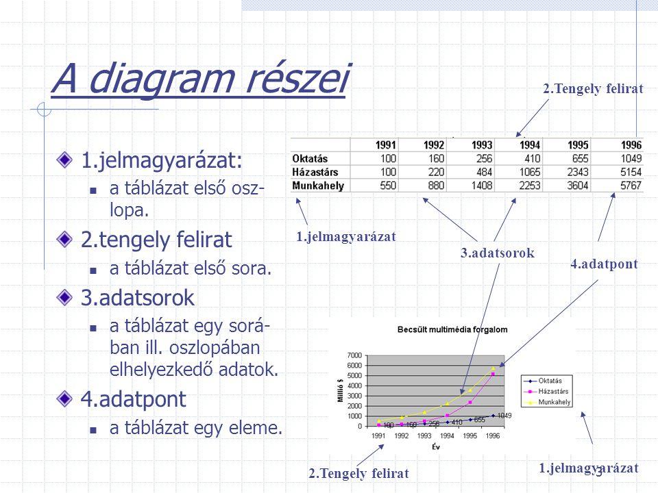 A diagram részei 1.jelmagyarázat: 2.tengely felirat 3.adatsorok
