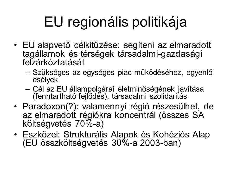 EU regionális politikája