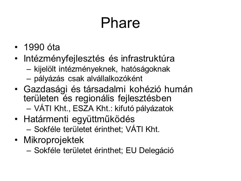 Phare 1990 óta Intézményfejlesztés és infrastruktúra