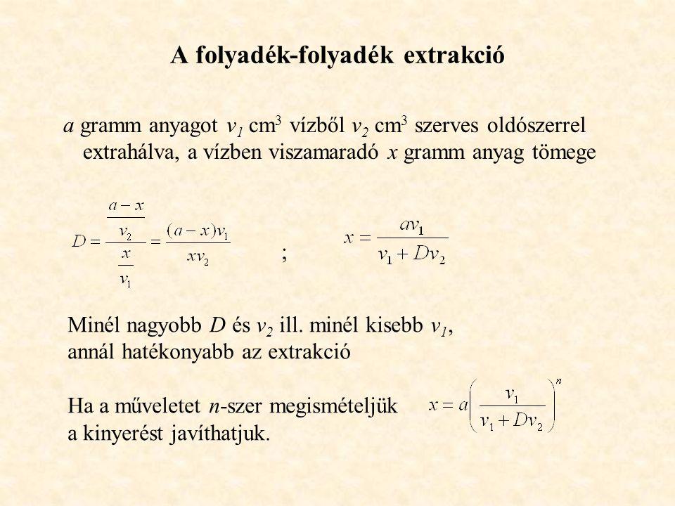 A folyadék-folyadék extrakció