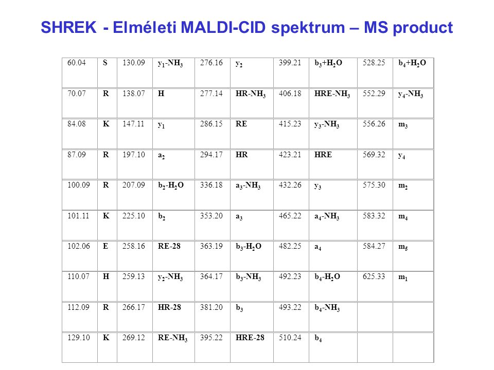 SHREK - Elméleti MALDI-CID spektrum – MS product