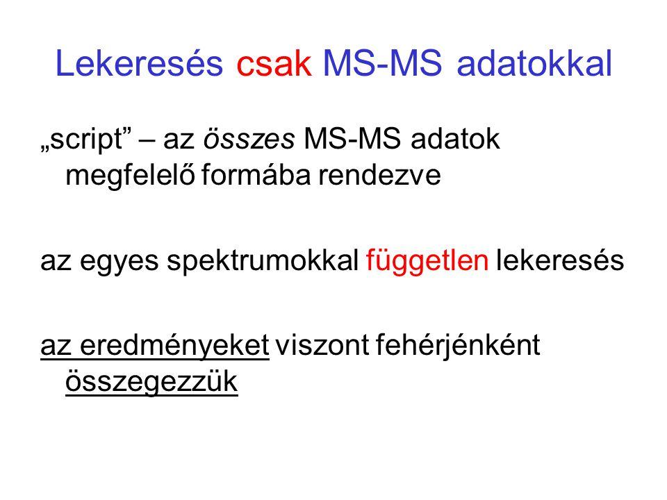 Lekeresés csak MS-MS adatokkal