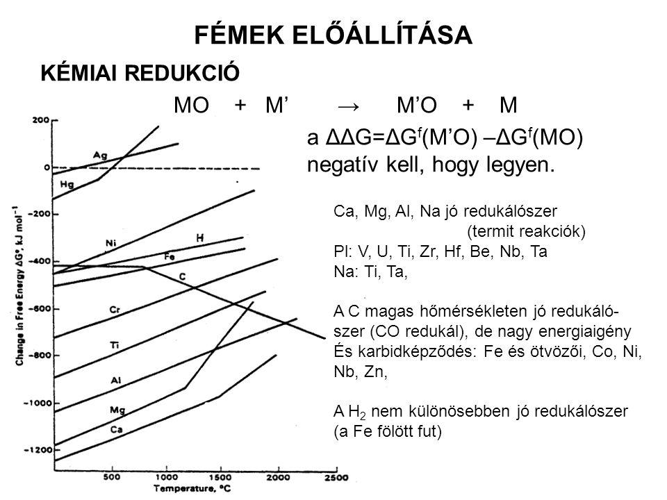FÉMEK ELŐÁLLÍTÁSA KÉMIAI REDUKCIÓ MO + M' → M'O + M