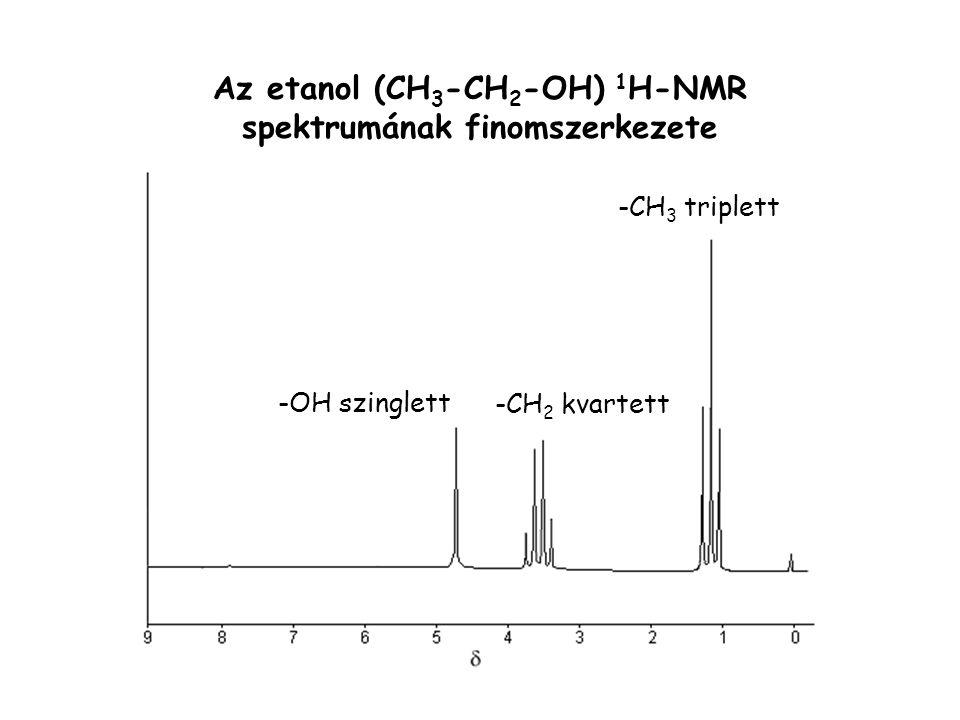 Az etanol (CH3-CH2-OH) 1H-NMR spektrumának finomszerkezete