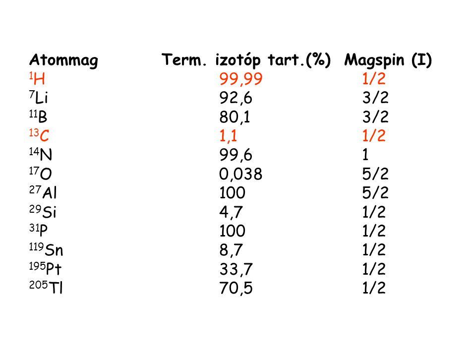 Atommag Term. izotóp tart.(%) Magspin (I) 1H 99,99 1/2