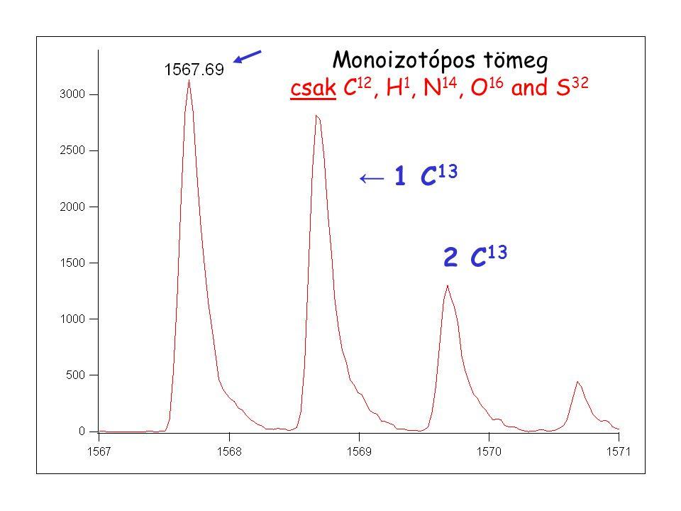 Monoizotópos tömeg csak C12, H1, N14, O16 and S32 ← 1 C13 2 C13