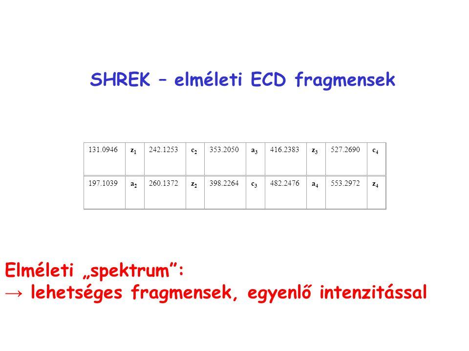 SHREK – elméleti ECD fragmensek