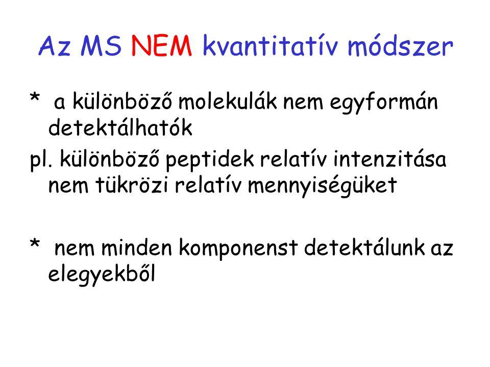 Az MS NEM kvantitatív módszer