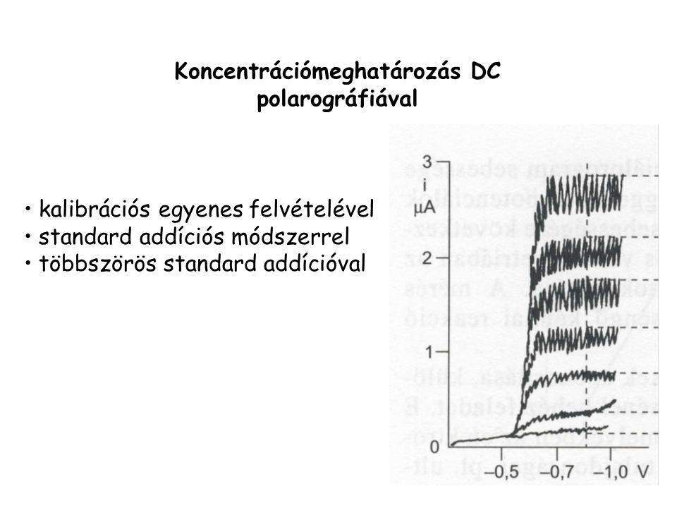 Koncentrációmeghatározás DC polarográfiával