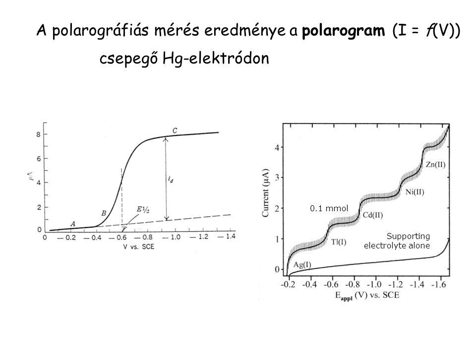 A polarográfiás mérés eredménye a polarogram (I = f(V))